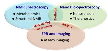 biospectroscopy